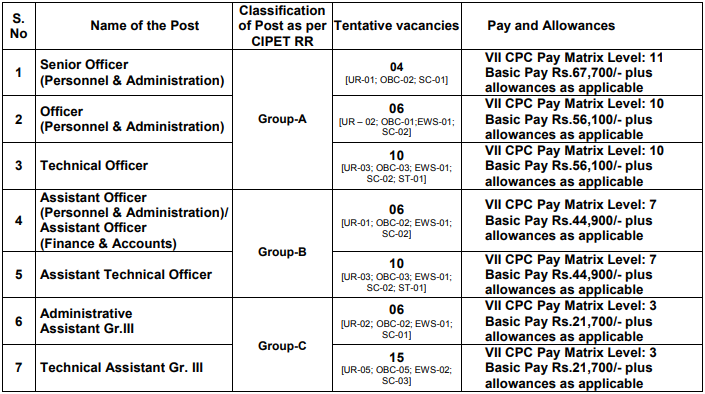 CIPET Recruitment 2020, 115 Technical Assistant, APO & Other Vacancies, Apply @ www.cipet.gov.in