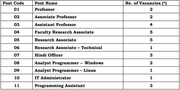 IBPS Vacancy