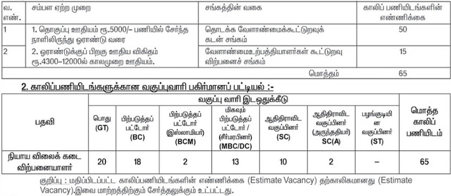 Krishnagiri Ration Shop Recruitment 2020 | 65 Sales Person and Packer Posts | last date : 20.07.2020