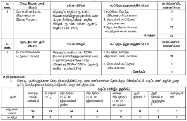 Virudhunagar Ration Shop Recruitment 2020 | 105 Sales Person and Packer Posts | last date : 15.07.2020
