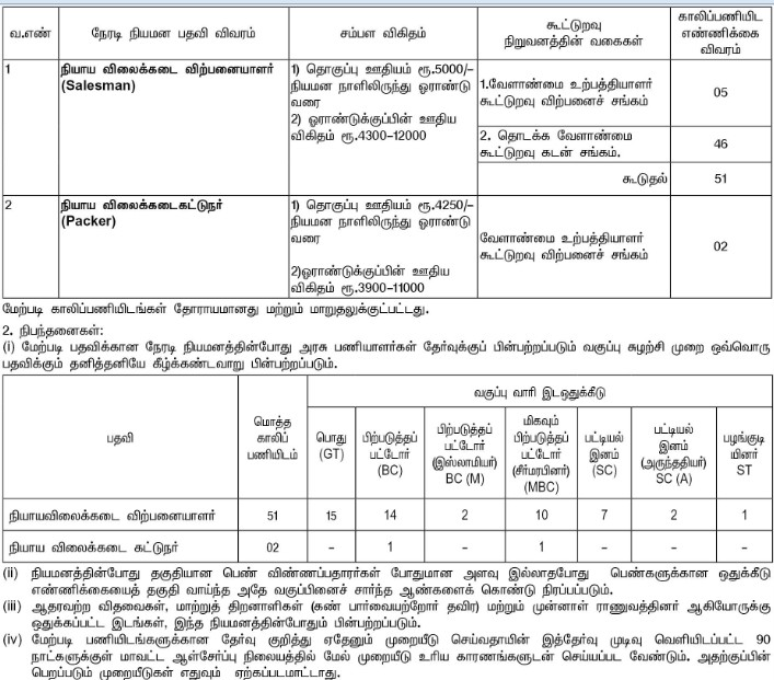Karur Ration Shop Recruitment 2020 | 53 Sales Person and Packer Posts | last date : 22.07.2020