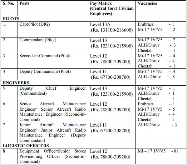 BSF Recruitment 2020 | 53 Pilot, Engineer & Logistic Officer Vacancies | Last Date 31.12.2020