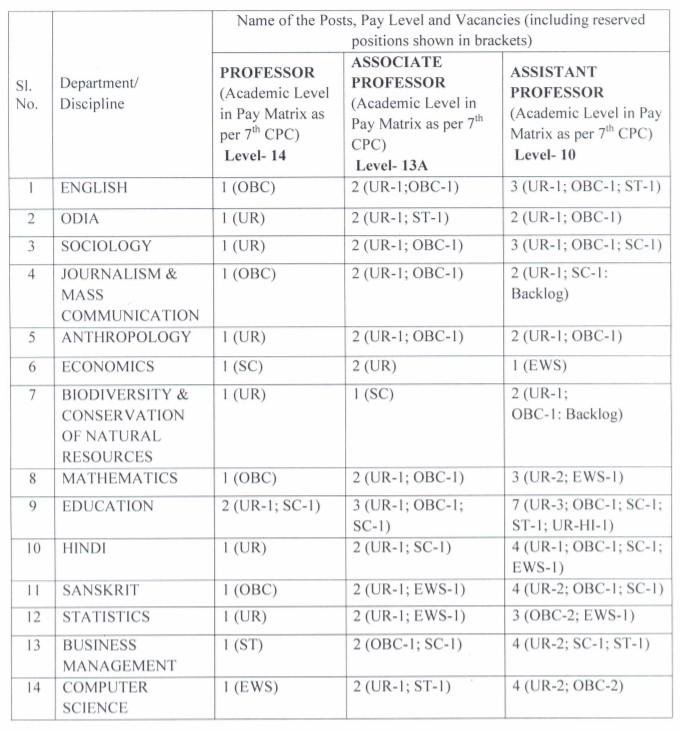 Central University of Odisha Recruitment 2020 | 87 Professor Vacancies | Last Date 31.07.2020