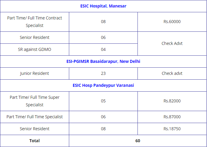 ESIC Recruitment 2020 | Walk in for 83 SR & Other vacancies | Interview Date 28.07.2020 & 31.07.2020