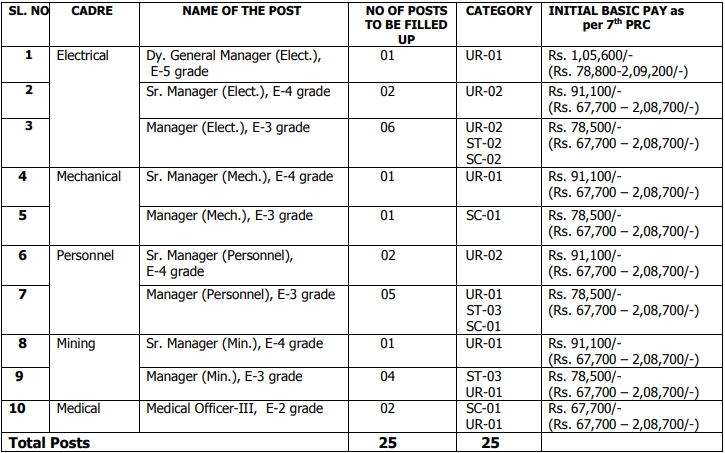 OMC Recruitment 2020 | Apply for 25 Manager, Sr. Manager & Other Posts | Last Date 09.08.2020