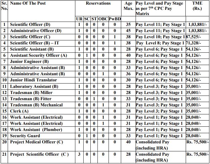 TIFR Recruitment 2020 | 23 Clerk, Tradesman & Other Vacancies | Last Date 27.07.2020