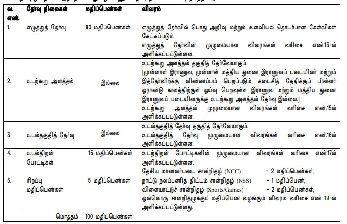 Exam Pattern for TNUSRB Constable Posts 1