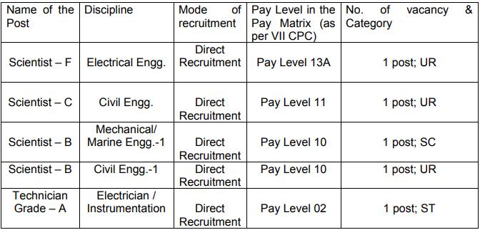 NIOT Chennai Recruitment 2020   Scientist & Technician Posts   Total Vacancies 05   Last Date 07.09.2020