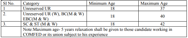 COMFED Recruitment 2020 | Procurement Assistant & Other Posts | Bihar Milk Co-operative Vacancies 142 | Last Date 07.11.2020