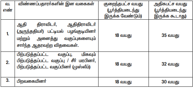 TN Labour Recruitment 2020 | Record Clerk & Driver Posts | Total Vacancies 69 | Last Date 30.09.2020